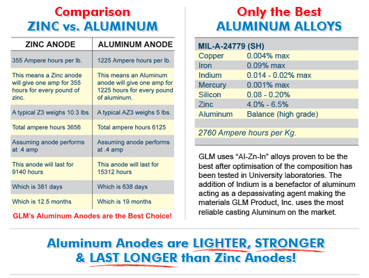 Why Aluminum Anodes?